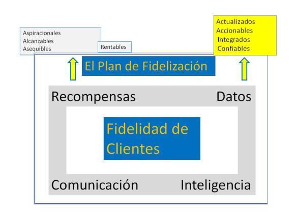 Plan datos 2