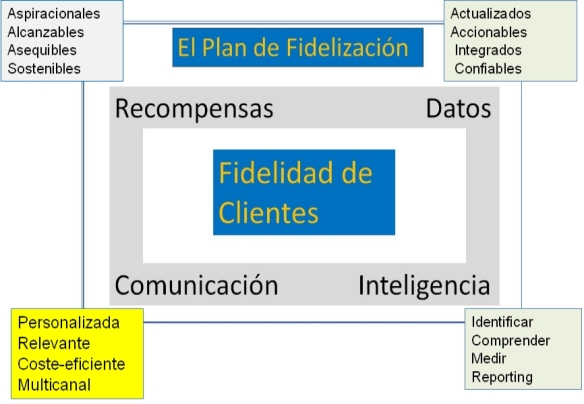 Fideliza 4
