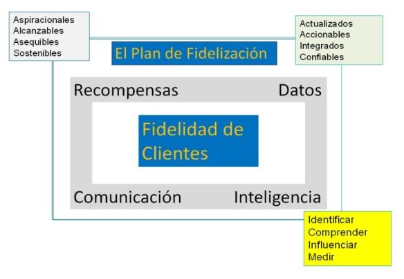 Fidelización 3